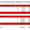 Android y iOS representaron el 92% de Q4 2012 envíos de teléfonos inteligentes