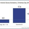 Día de Navidad 2012 aumenta Android y iOS activaciones 2.5x más alto que en 2011, por un total de 17,4 millones