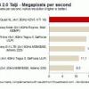 Coma que Nvidia! Huawei Ascend D Quad XL más rápido en el mundo, dice Benchmark