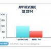 Q2 2014 Estadísticas de aplicaciones: Google Play mejora en todo, aún rutas iOS en ingresos