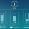 Qualcomm presenta Quick Charge 3.0: 27% más rápido y 38% más eficiente que Quick Charge 2.0