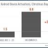Rubin: 3,7 millones de activaciones de Android durante el fin de semana de Navidad