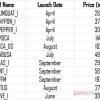 Planificación de Sony a la versión 12 dispositivos en el 2012?
