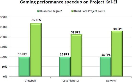 Différence entre NVIDIA Tegra 3 et Samsung Exynos 4210 2020